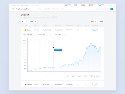 Cryptocurrency Chart - Redesign page blockchain inspired webdesign ux ui currency crypto redesign bitcoin ethereum