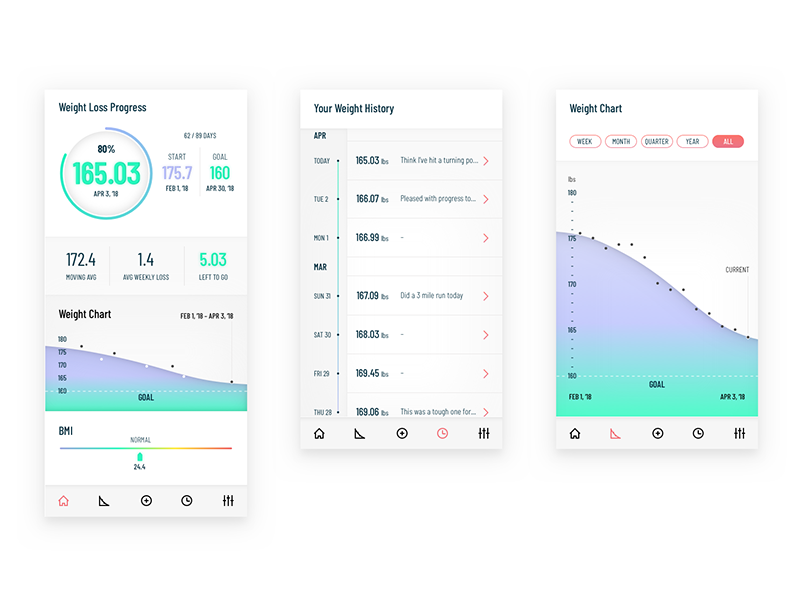 Weight Tracker App by Mark Clayton on Dribbble