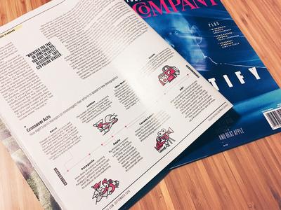 Fast Company Magazine Spot Illustrations