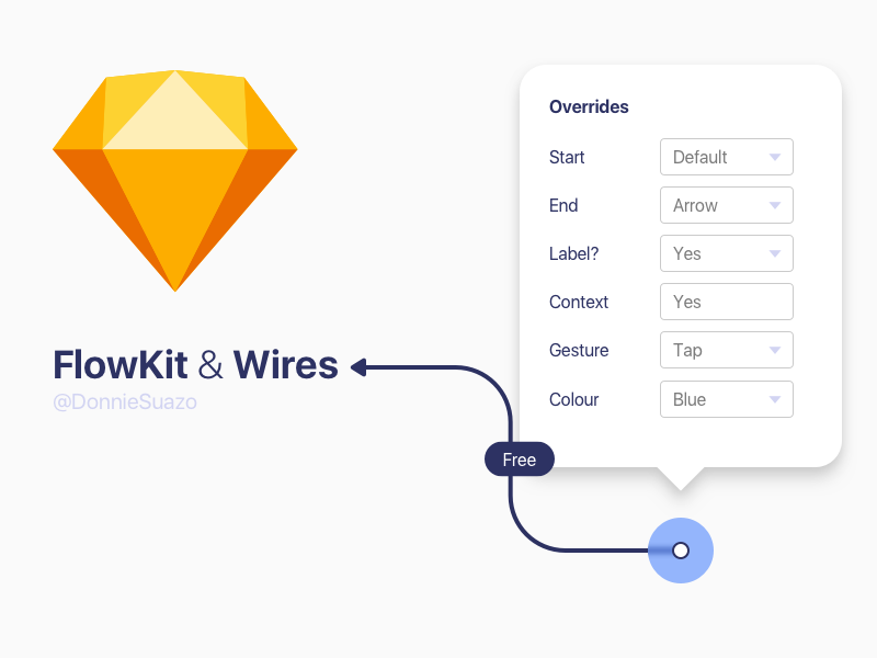 My FlowKit & Plus ui ux libraries sketch free wires flowkit