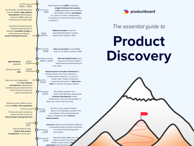 Building the right products ebook timeline   productboard handdrawn editorial typogaphy saas playful timeline cover timeline page layout lead magnet ebook layout ebook design ebook cover e-book ebook book layout design book layout book print design lineart illustration
