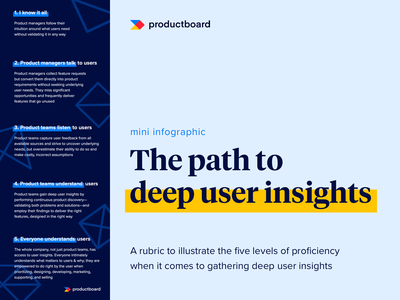infographic   the path to deep user insights   productboard step by step handdrawn handbook guides infographic editorial layout editorial illustration ebook design editorial ebooks ebook lineart typography illustration design