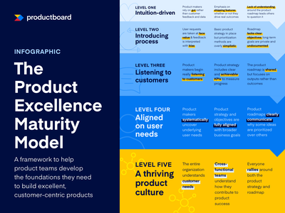 infographic   product excellence maturity model   productboard editorial design editorial illustration step by step infographic handdrawn handbook guides editorial ebooks ebook layout ebook design ebook typography lineart illustration design