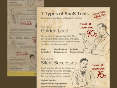 vintage infographic for saas brand