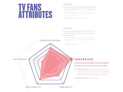 TV Fans  Attributes tv fans spider graph research
