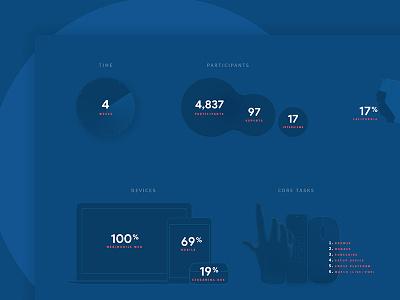 Participation Metrics data-viz metrics