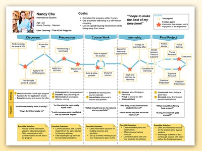 Student Journey Map student user story pain points journey map