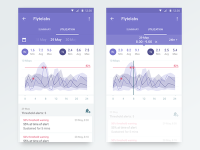 Chart highlight mode utilisation material design ux ui chart connection mobile app console android