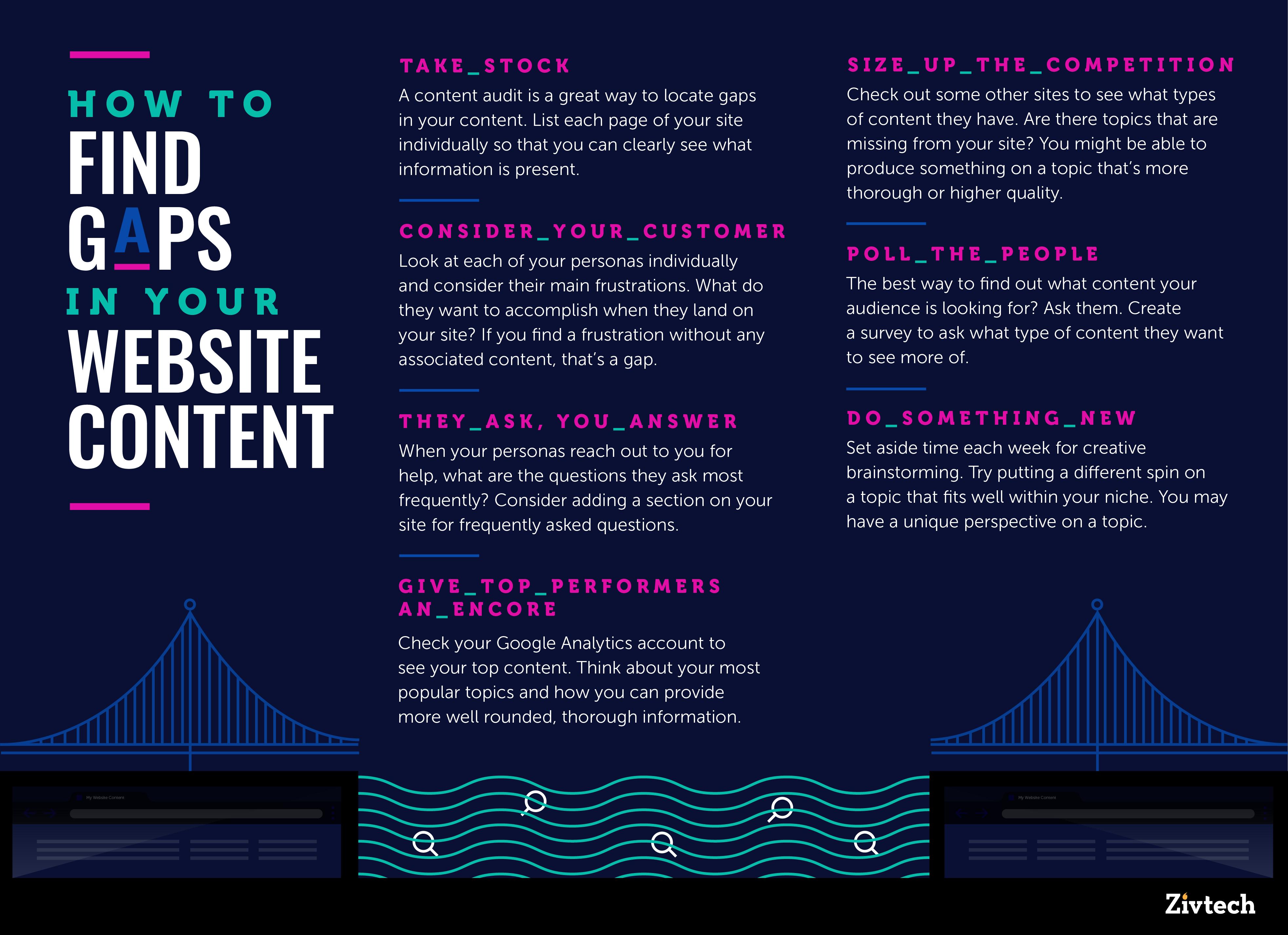 Infographic howtofindgapsinyourwebsitecontent 1