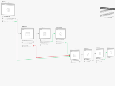 Pretty user flow user flow ux concept service design