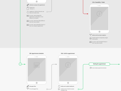 Subflow improvement user flow ux concept service design agile