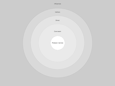 Rethinking the stakeholder map stakeholder map service design experience design design graphility