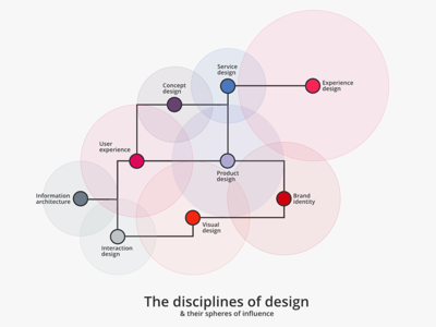 The disciplines of design design disciplines infographic design graphility
