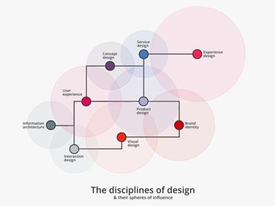 The disciplines of design design disciplines infographic design graphility