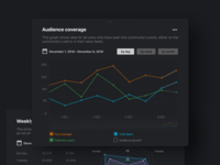 Dark dashboard UI – line chart
