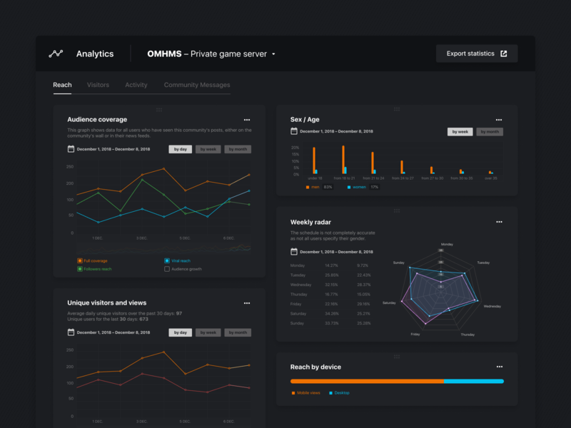 Dark dashboard UI dashboard flat design ecommerce diagram statistic numbers values graphs charts stats dashboard clean ux app design ui
