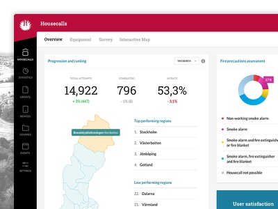BRF Housecalls Dashboard data visualisation fire ux ui search profile survey admin navigation menu statistics dashboard