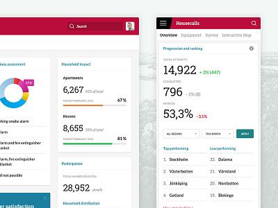BRF Housecalls Responsive Dashboard data visualization tab list ux ui statistics profile menu dashboard clean mobile responsive