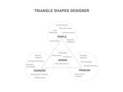 Be a Triangle-shaped Designer blog design blog post ui  ux design design thinking medium designer design