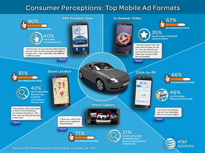 Infographic for AT&T AdWorks infographic design graphic design photoshop