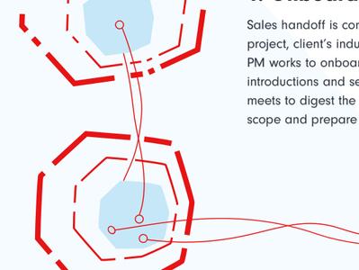 Solid Collaboration flat visual design vector ui ux ui design print design typorgraphy art collaboration product management developement illustration design strategy process infograhic