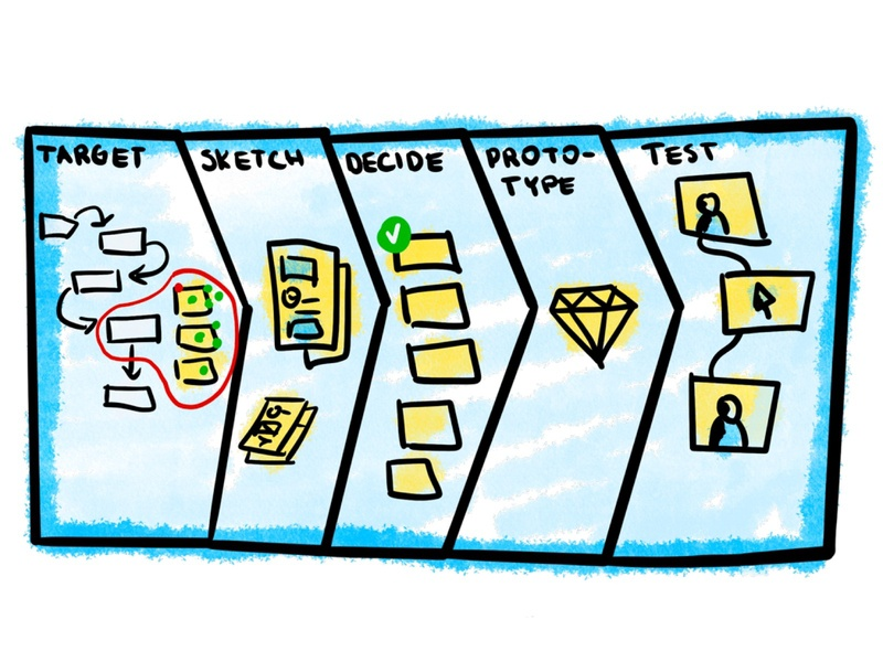 Remote Design Sprint Process medium article 2d illustration sketch sketches drawing process remote design sprint design sprint designsprint