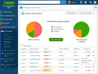 Management System Report Dashboard