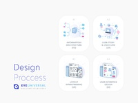 Design process at eyeuniversal