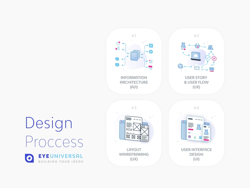 Design Process @ Eyeuniversal design process minimal art minimal minimal design iconography icon flat  design