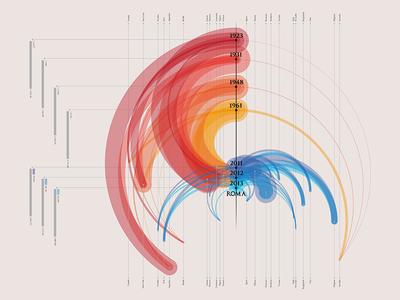 Dataviz | Migrations timeline rome infographic visualization data migration