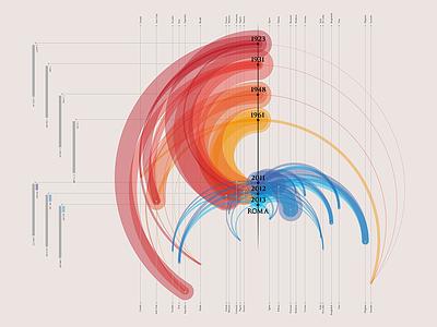 Dataviz   Migrations timeline rome infographic visualization data migration