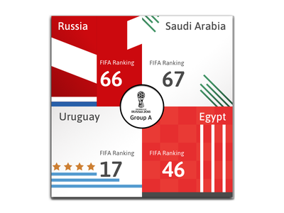 Russia 2018 Group A poster footbal worldcup groupa fifaworldcup