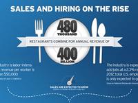 Restaurant Infographic