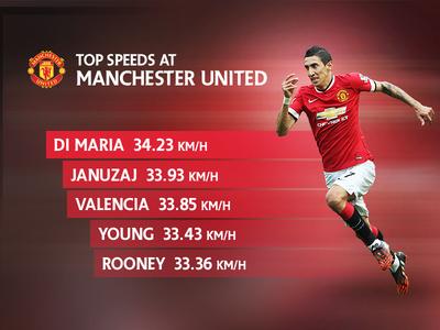 Top Speeds at Manchester United premier league manchester united football soccer top speed motion di maria