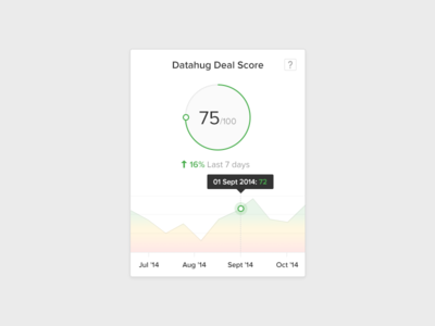 Datahug Deal Score Chart module widget tooltip analytics chart