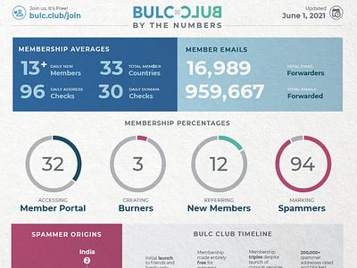 BULC CLUB Infographic graphic design print design bulc club bulcclub statistics visual communication data graphs charts infographic