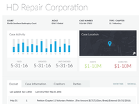 Business Bankruptcies - Single Case UI
