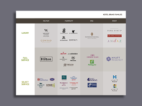 Hotel Brand Families