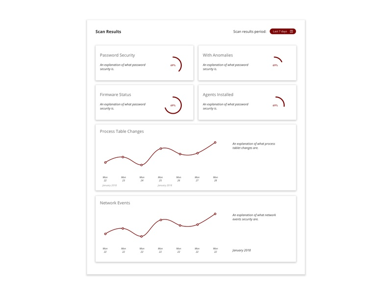 IoT Scanning Dashboard ux ui sketches dashboard