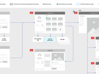 Low Fi Screen Flows — Web Based App