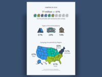 Camping in 2018 Infographic
