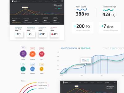WorkStyle Dashboard metrics