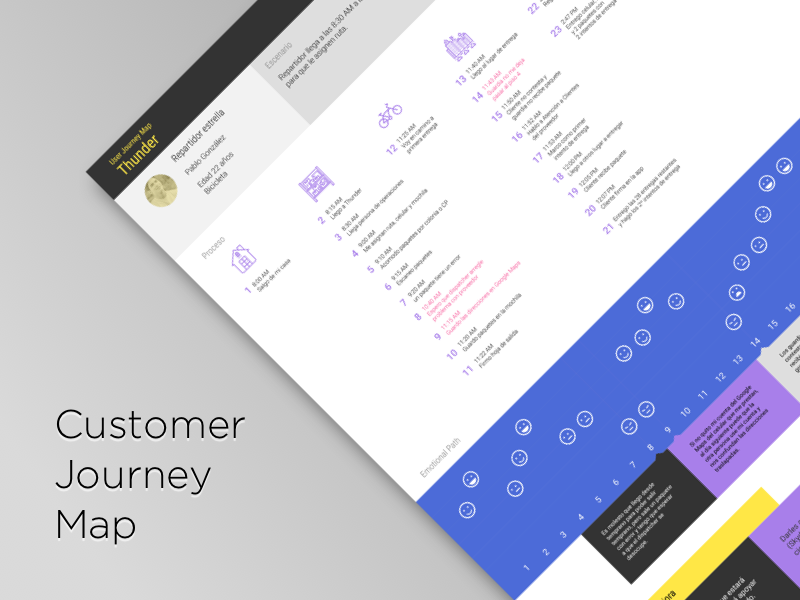 Customer Journey Map user research ux ux design customer journey map journey map