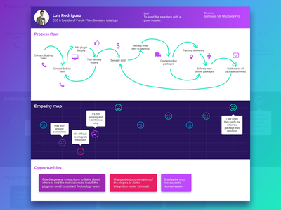 Customer Journey Map ux design ux user research customer journey map journey map