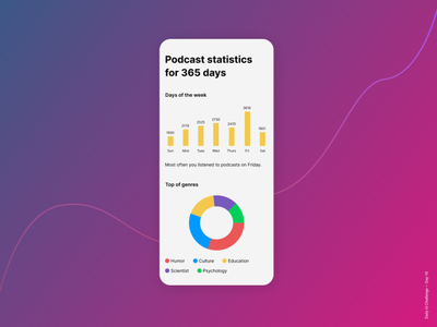 Daily UI Challenge Day 18 - Analytics Chart design web day18 mobile android app figma ux ui challenge dailyui