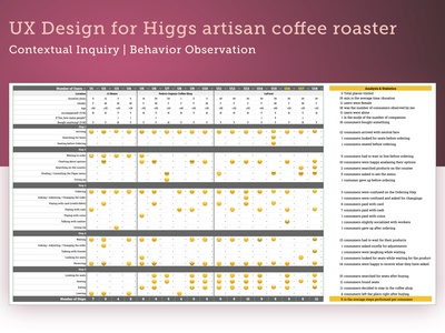 UX Design—Contextual Inquiry for Higgs Artisan Coffee Roaster