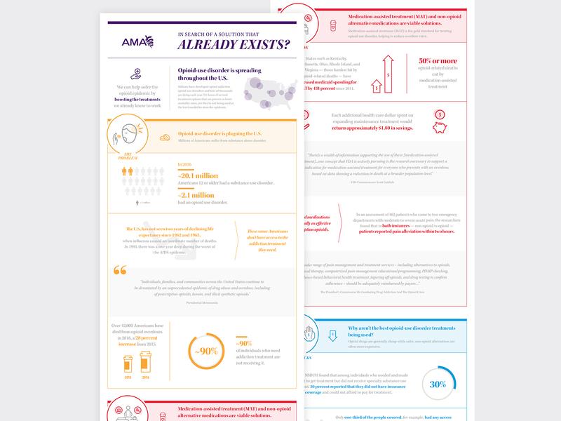 AMA Infographic: Opioid-use Disorder information design data visulization dataviz iconography illustration solution epidemic healthcare infographic reform design opioid