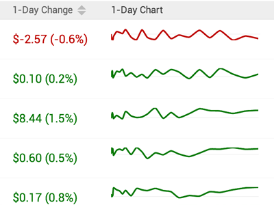 In-Table Sparklines table sparklines data chart stock stocks price line graph green red