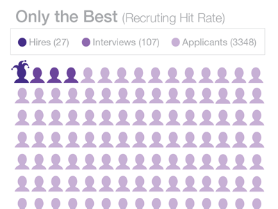 Only The Best icons purple infographic people individuals