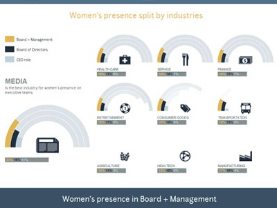 Womens Presence At The Top Of The Large Companies infographic data percent visualization